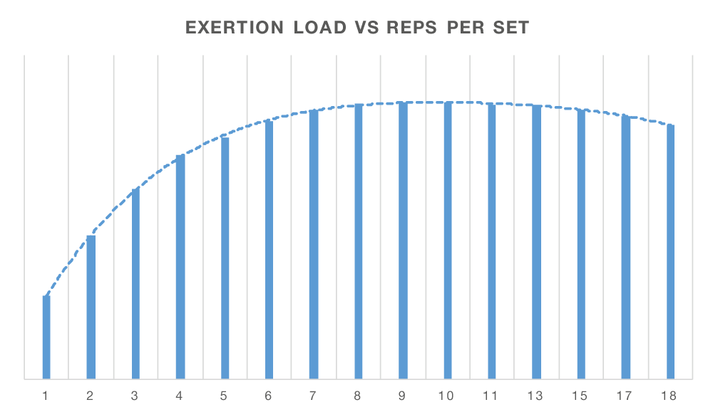 Monitoring training stress with exertion load – Strongur