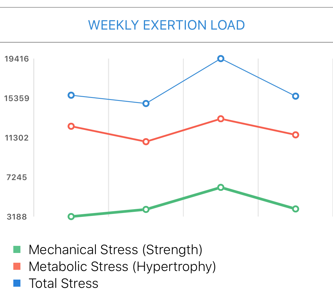 Using Exertion Load to Predict Metabolic Stress – Strongur